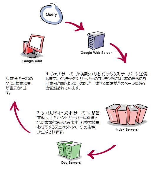 Googleサーバ