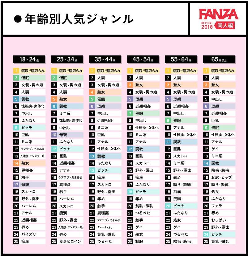FANZA調査