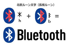 Bluetoothロゴの解説図