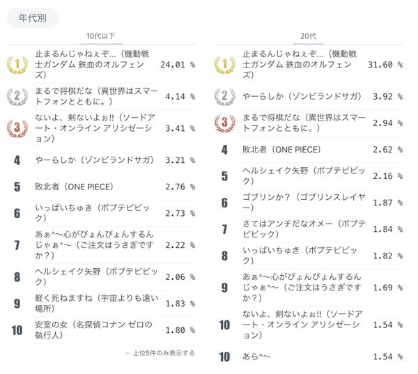 ネットユーザーが本気で選ぶ!アニメ総選挙2018年間大賞・流行語