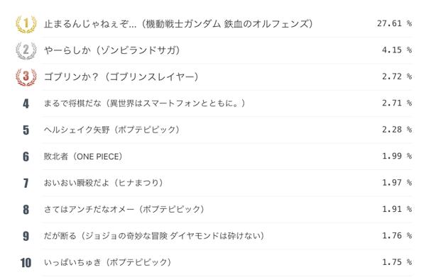 「ネットユーザーが本気で選ぶ!アニメ総選挙2018年間大賞」の流行語大賞